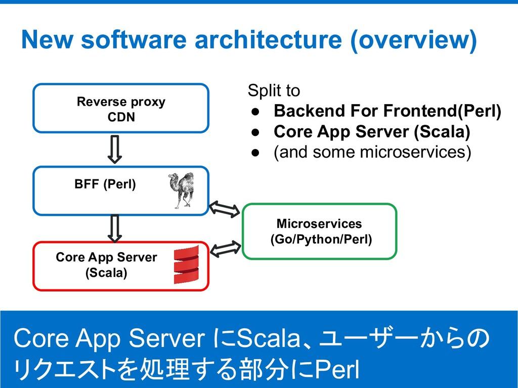 ©Hatena Co., Ltd. New software architecture (ov...