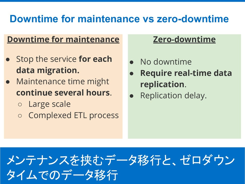 ©Hatena Co., Ltd. Downtime for maintenance ● St...