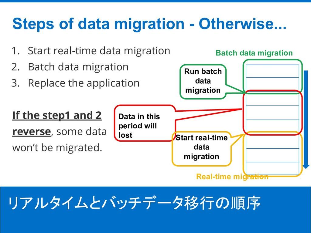 ©Hatena Co., Ltd. 1. Start real-time data migra...