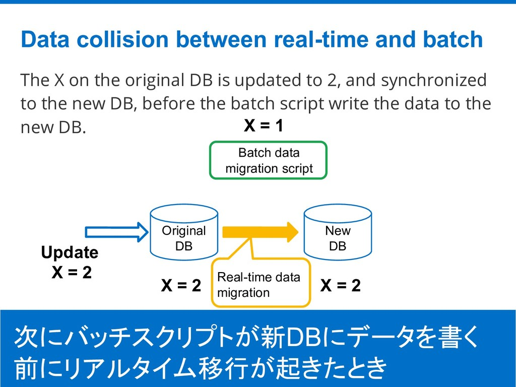 ©Hatena Co., Ltd. The X on the original DB is u...