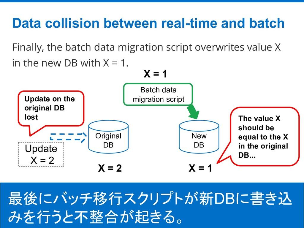 ©Hatena Co., Ltd. Finally, the batch data migra...