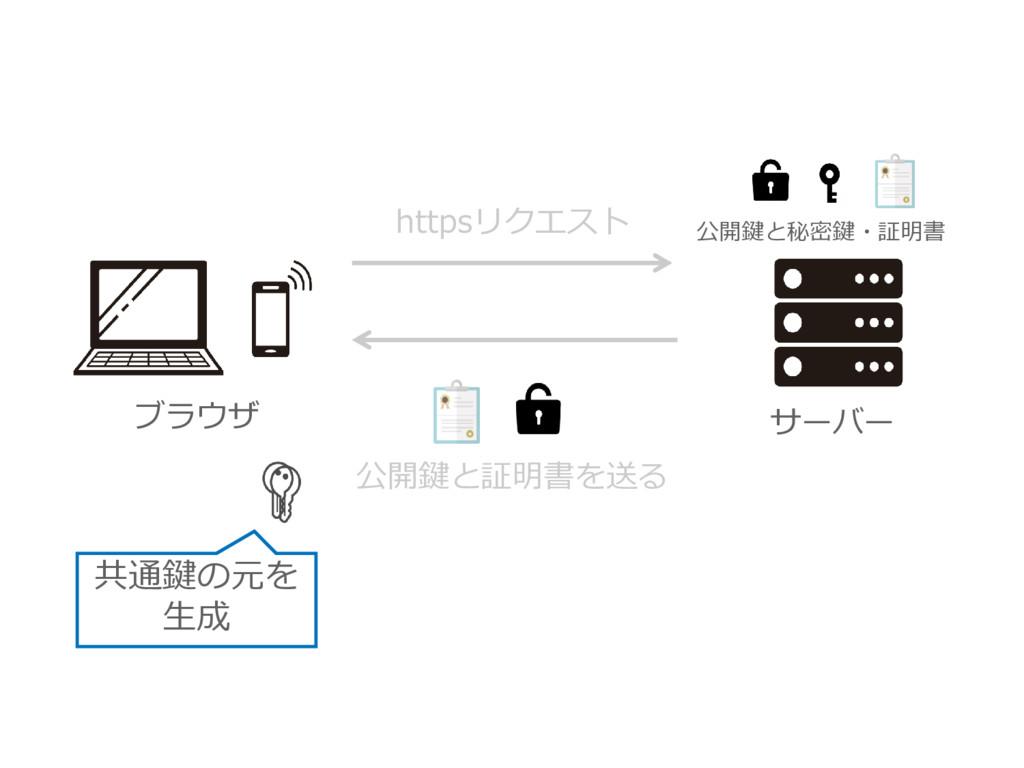 ブラウザ サーバー 公開鍵と証明書を送る 公開鍵と秘密鍵・証明書 httpsリクエスト 共通鍵...