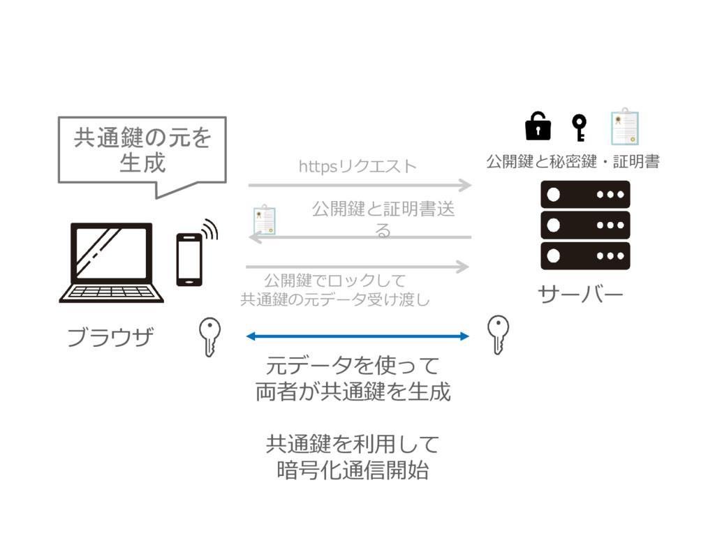 ブラウザ 公開鍵と証明書送 る httpsリクエスト 公開鍵でロックして 共通鍵の元データ受け...
