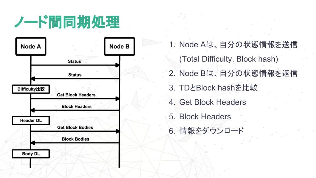 ノード間同期処理 1. Node Aは、自分の状態情報を送信 (Total Difficult...
