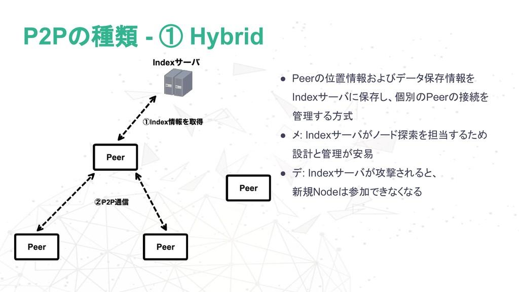 P2Pの種類 - ① Hybrid ● Peerの位置情報およびデータ保存情報を Indexサ...