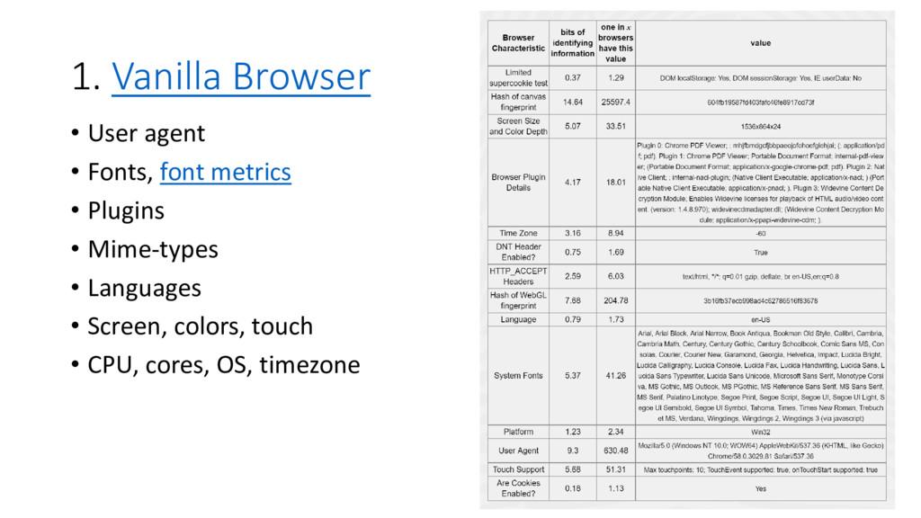 1. Vanilla Browser • User agent • Fonts, font m...