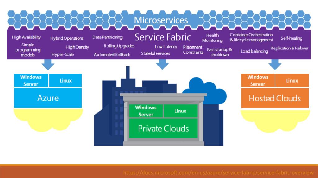 https://docs.microsoft.com/en-us/azure/service-...