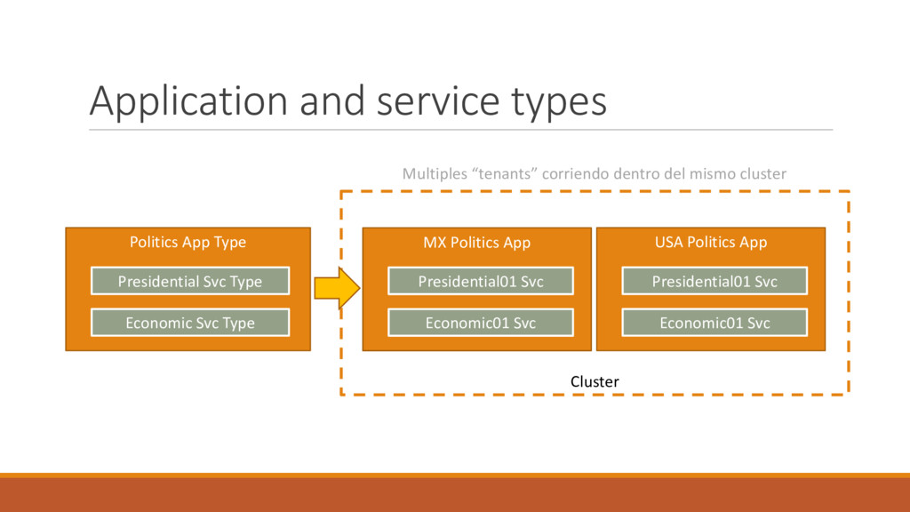 "Application and service types Multiples ""tenant..."