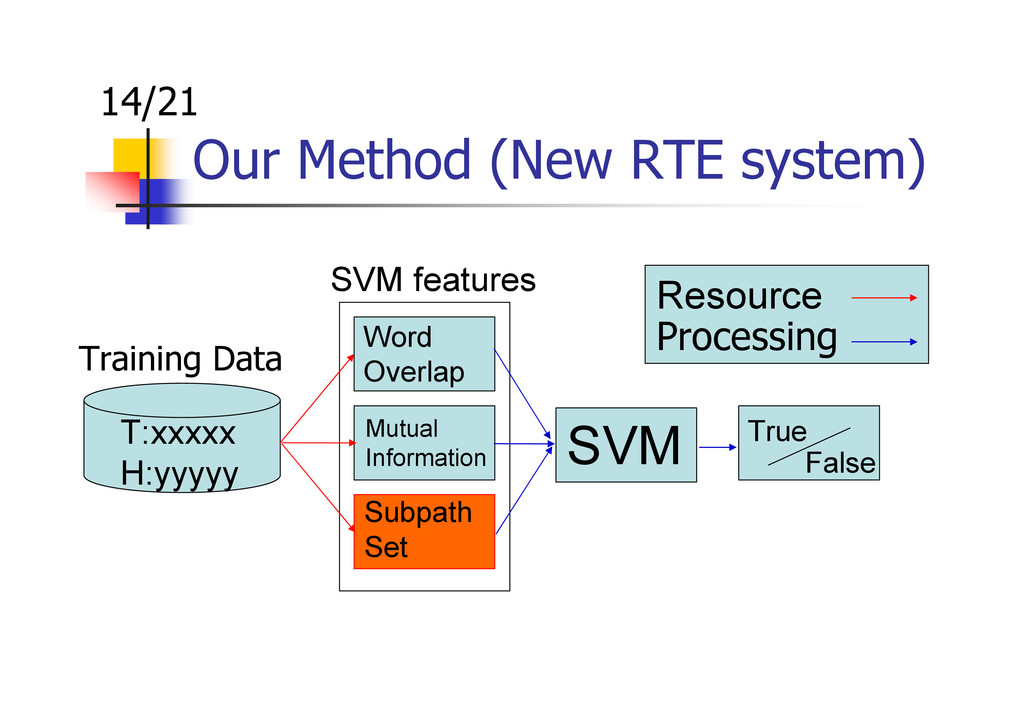 Our Method (New RTE system) Training Data Word ...