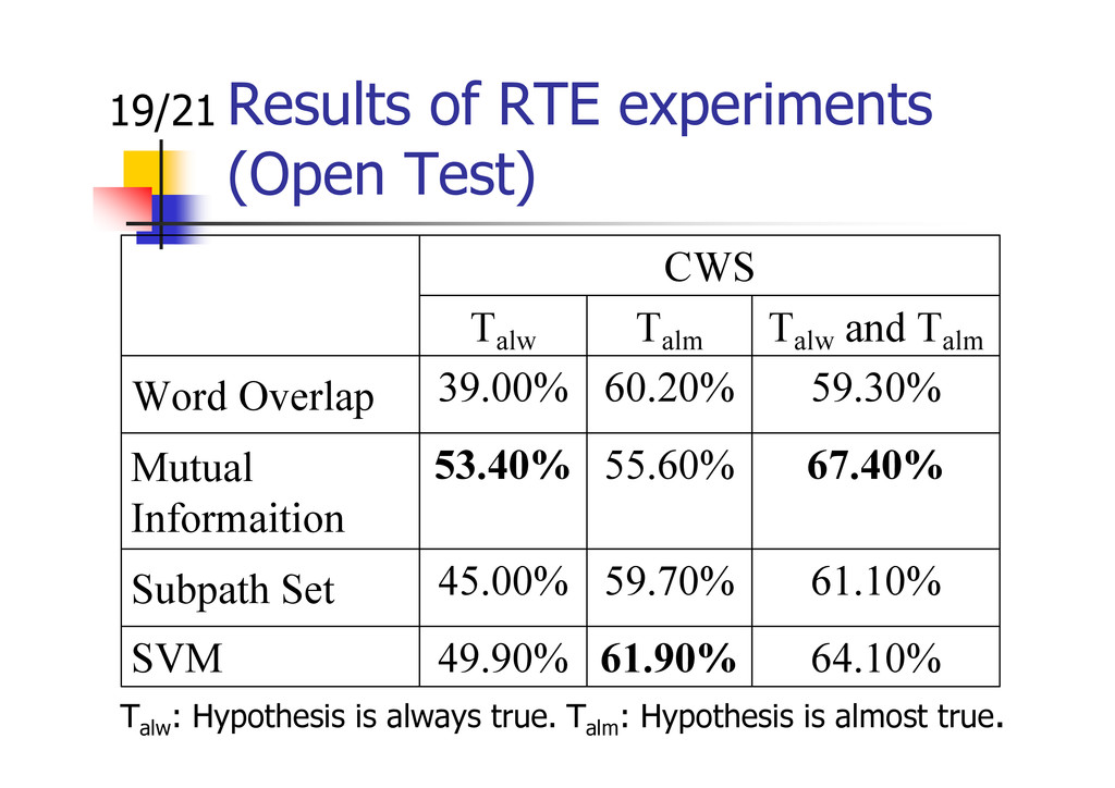 Results of RTE experiments (Open Test) 19/21 64...