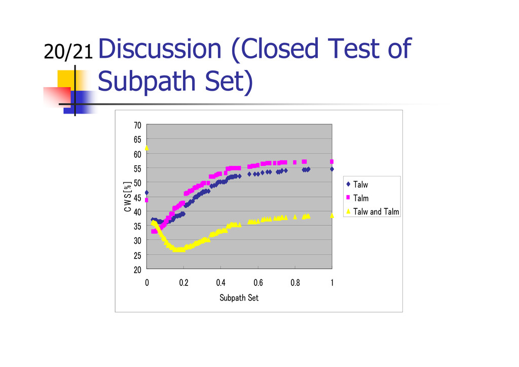Discussion (Closed Test of Subpath Set) 20/21 2...