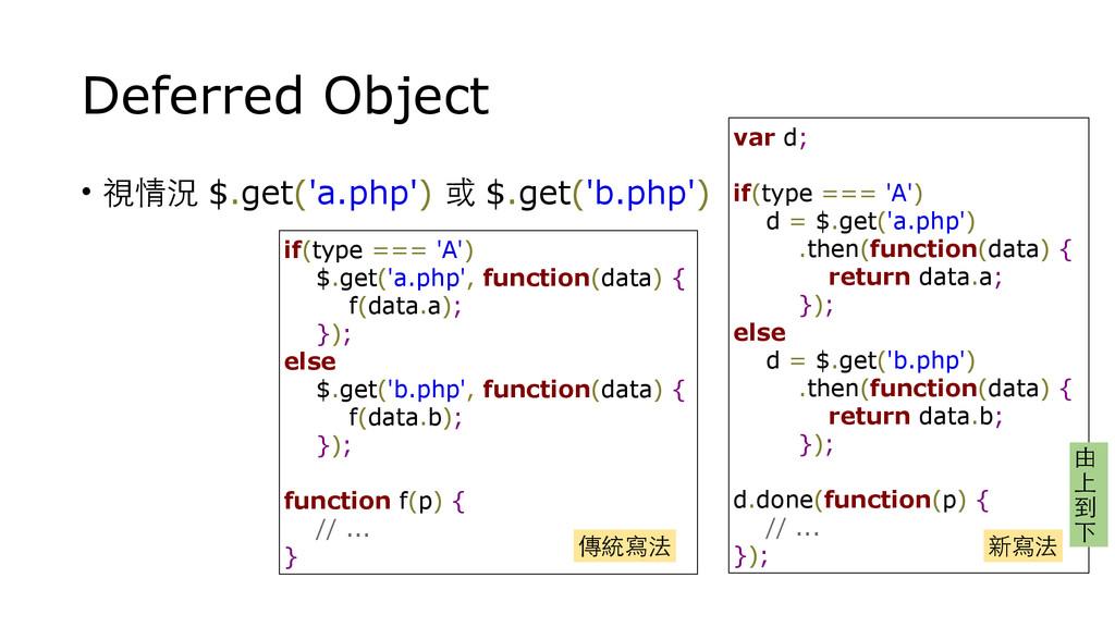 Deferred Object • 視情況 $.get('a.php') 或 $.get('b...