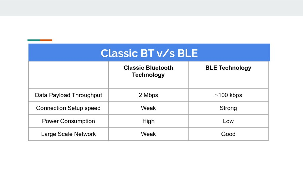 Classic BT v/s BLE Classic Bluetooth Technology...