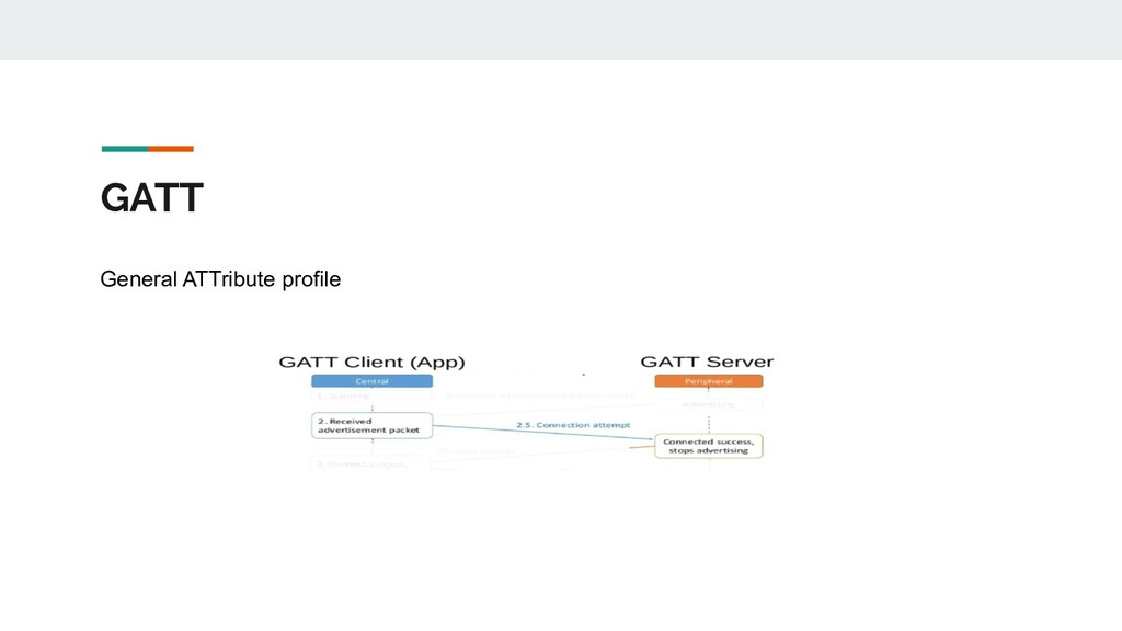 GATT General ATTribute profile