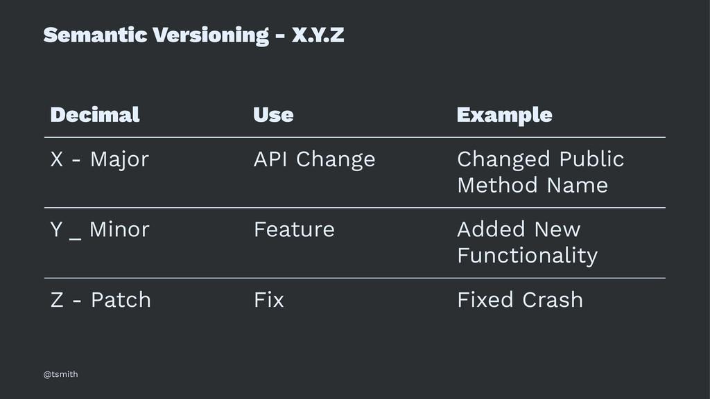 Semantic Versioning - X.Y.Z Decimal Use Example...