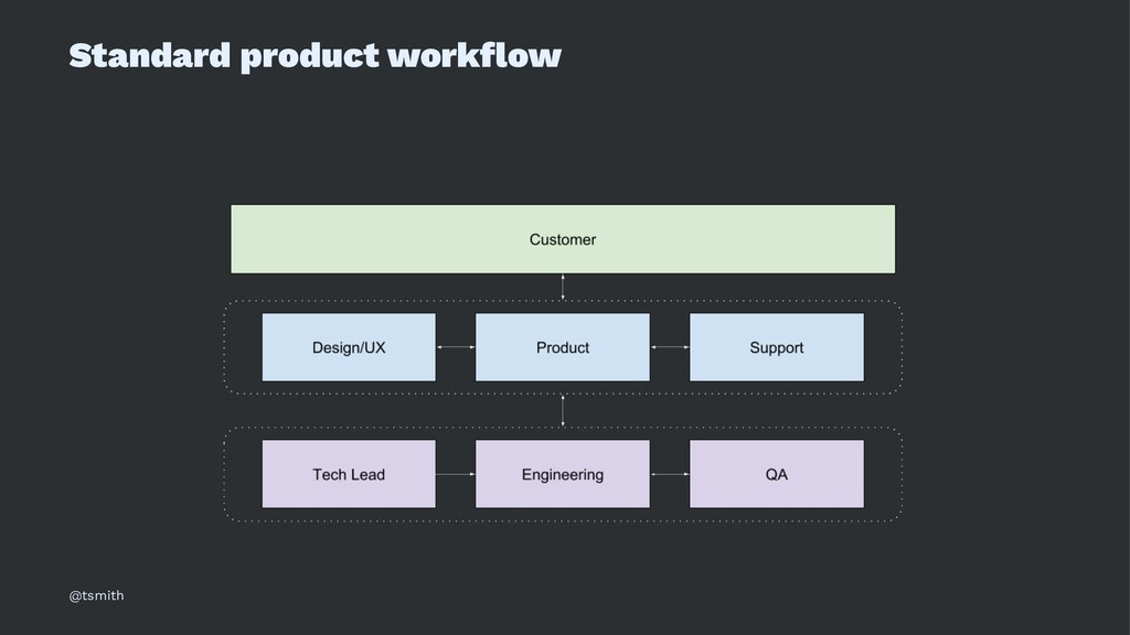 Standard product workflow @tsmith