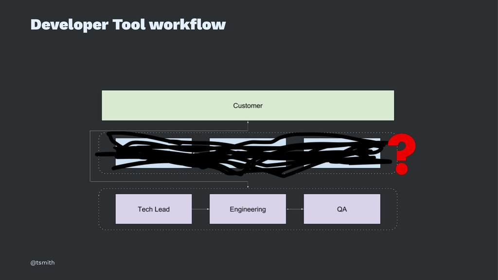 Developer Tool workflow @tsmith
