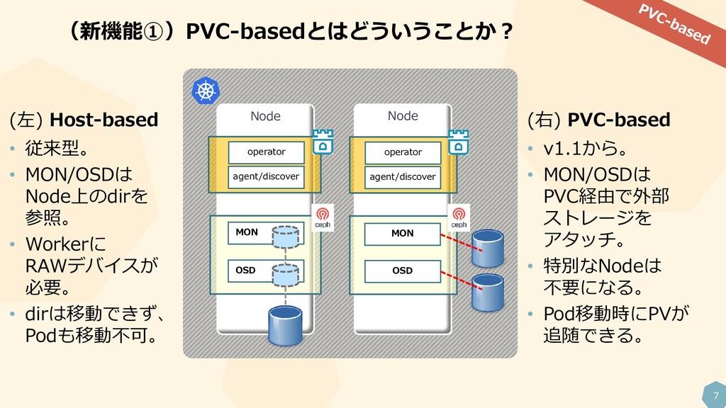 7 (新機能①)PVC-basedとはどういうことか? Node Node (右) PVC-b...