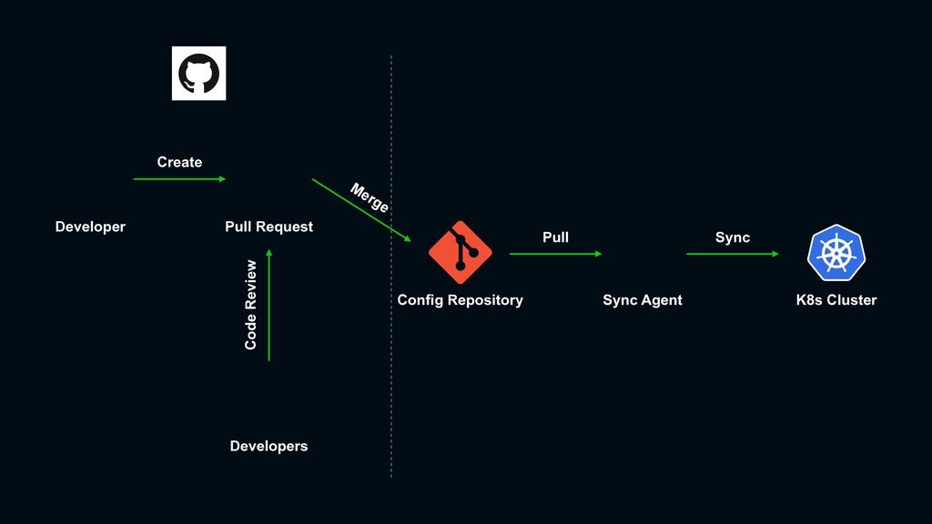 Developer Config Repository Pull Request Develo...