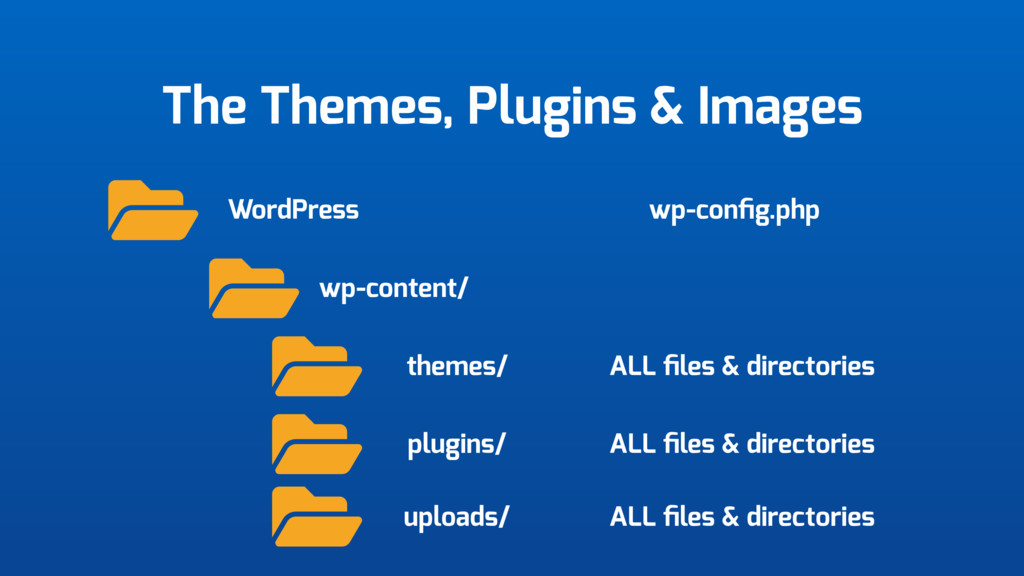 The Themes, Plugins & Images WordPress wp-conte...