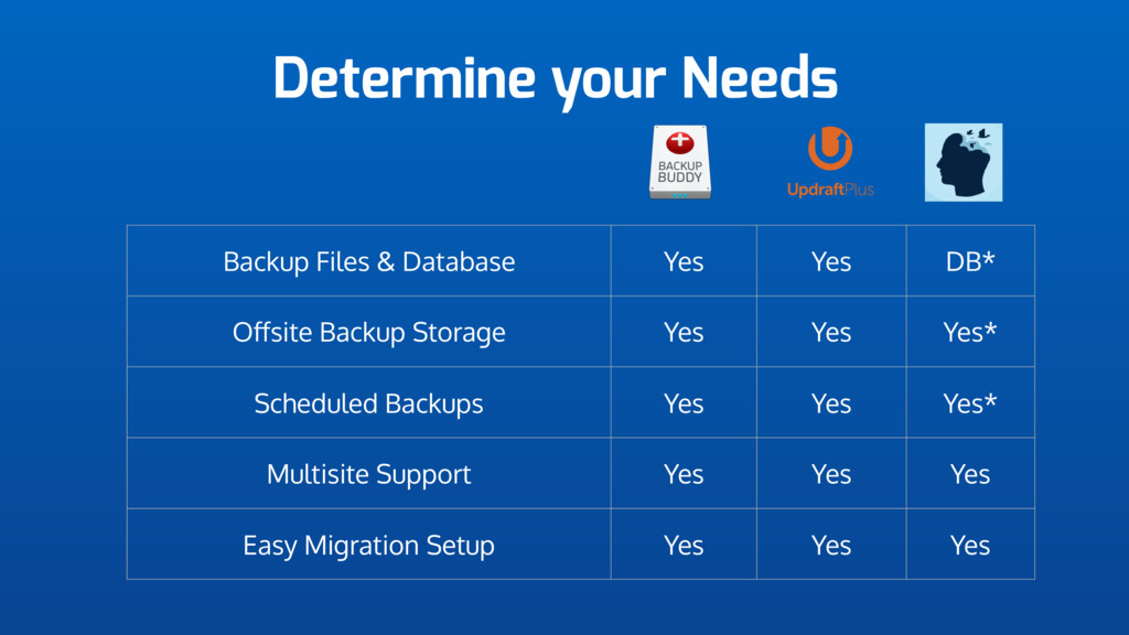 Determine your Needs Backup Files & Database Ye...
