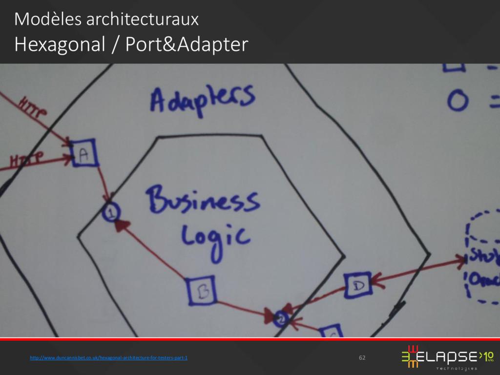 Modèles architecturaux Hexagonal / Port&Adapter...