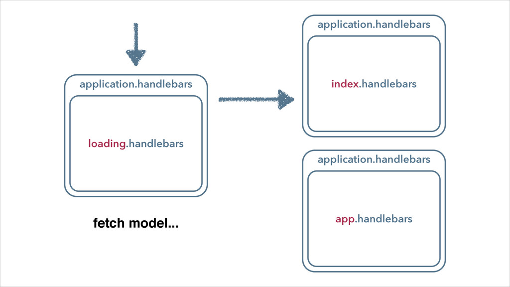 application.handlebars index.handlebars applica...