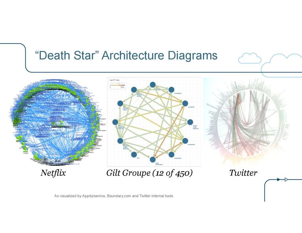 """""""Death Star"""" Architecture Diagrams Netflix Gilt..."""