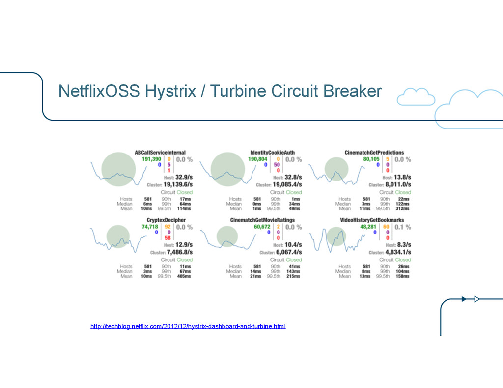 NetflixOSS Hystrix / Turbine Circuit Breaker ht...