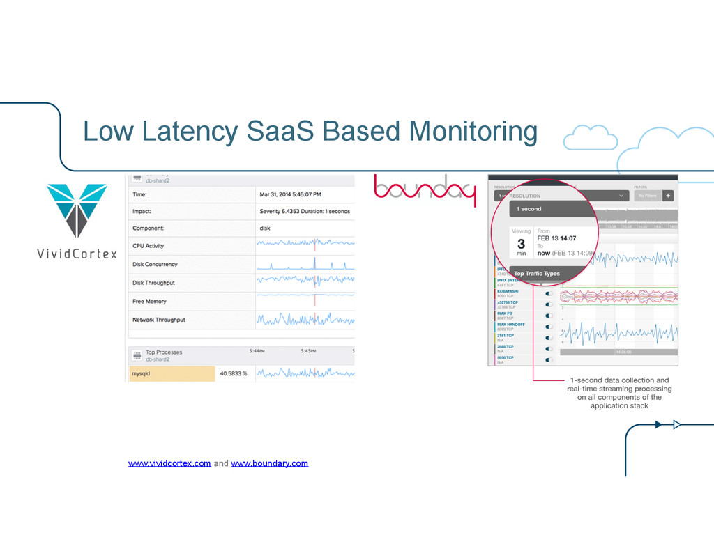 Low Latency SaaS Based Monitoring www.vividcort...