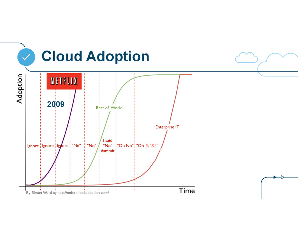 "Cloud Adoption %*&!"" By Simon Wardley http://en..."