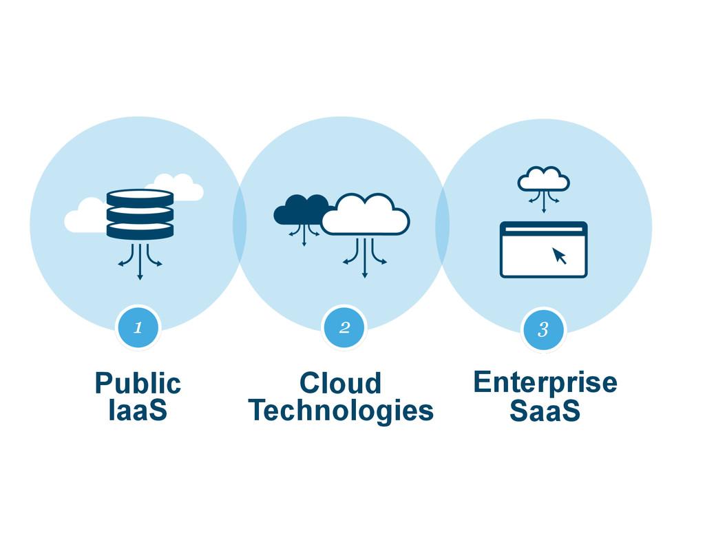 1 Public  IaaS 2 Cloud Technologies 3 Enterpr...