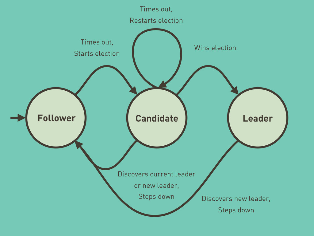 Follower Candidate Leader Times out, Starts ele...