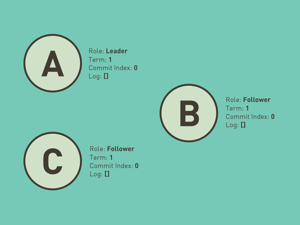 A B C Role: Leader Term: 1 Commit Index: 0 Log:...