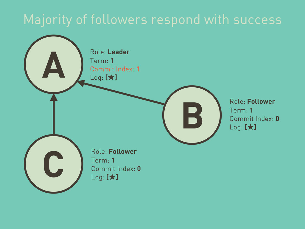 A B C Role: Leader Term: 1 Commit Index: 1 Log:...