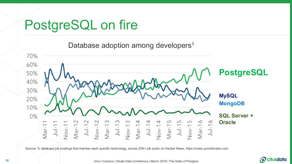 PostgreSQL on fire PostgreSQL MySQL MongoDB SQL...