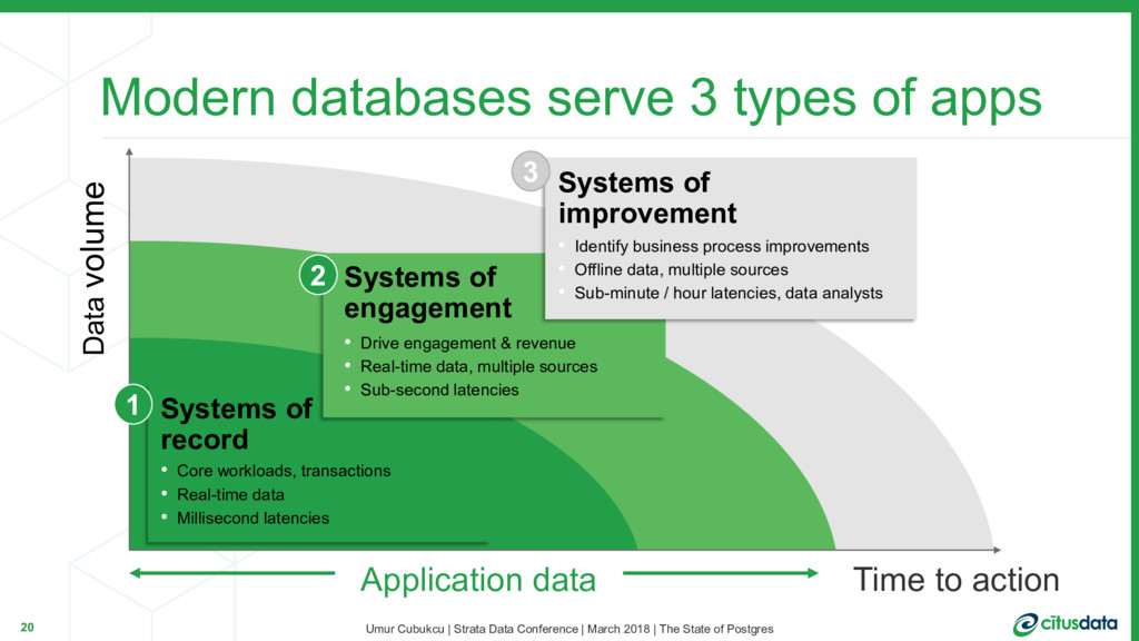 Modern databases serve 3 types of apps 20 Time ...