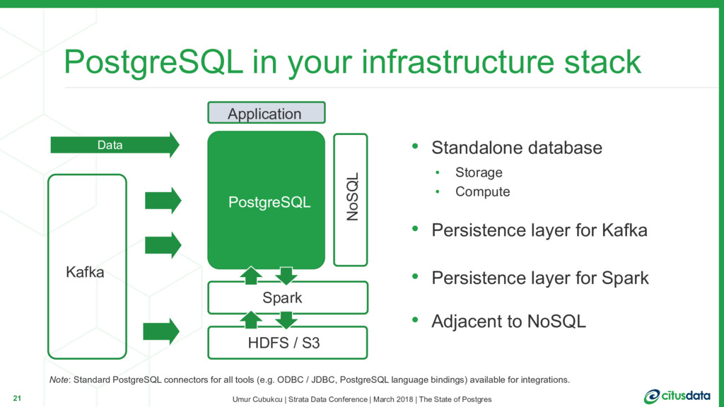 PostgreSQL in your infrastructure stack 21 Post...