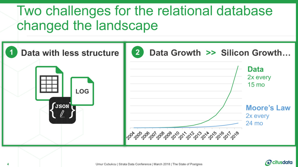 Data Growth >> Silicon Growth… Data 2x every 15...