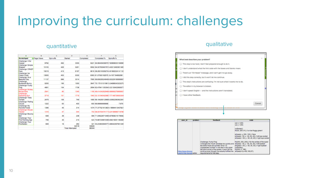 Improving the curriculum: challenges 10 quantit...