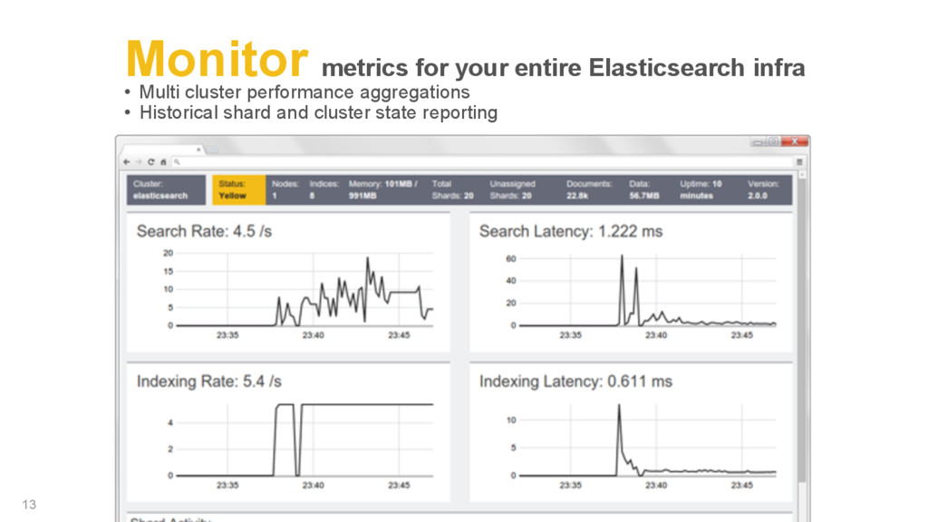 Monitor metrics for your entire Elasticsearch i...