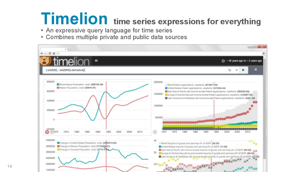 Timelion time series expressions for everything...