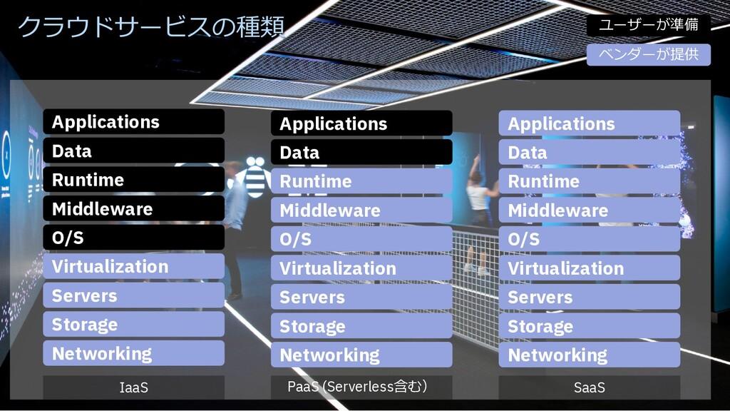 14 14 Networking Storage Servers Virtualization...