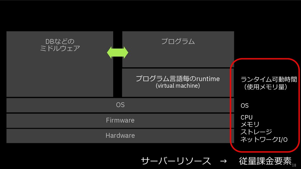 18 Hardware Firmware OS プログラム⾔語毎のruntime (virtu...
