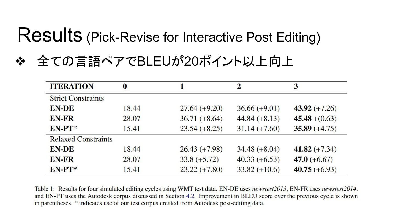 Results (Pick-Revise for Interactive Post Editi...