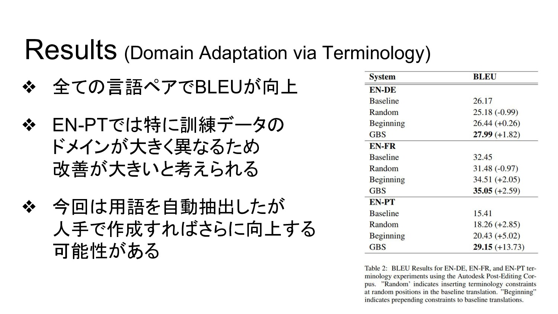 Results (Domain Adaptation via Terminology) ❖ 全...