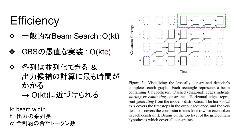 Efficiency ❖ 一般的なBeam Search:O(kt) ❖ GBSの愚直な実装 ...