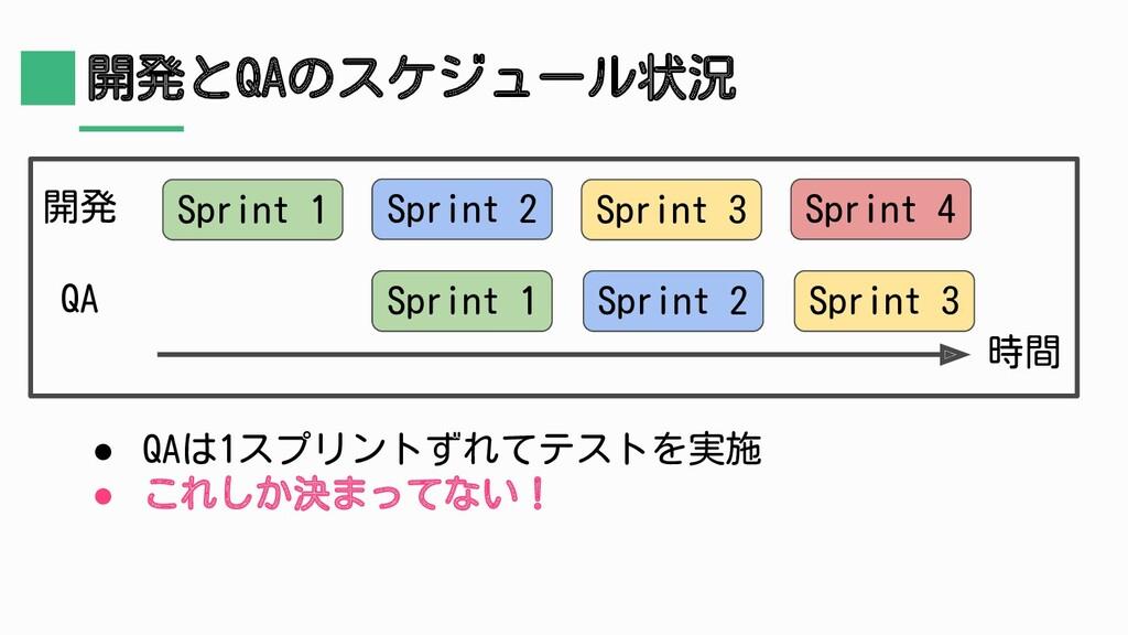 開発とQAのスケジュール状況 Sprint 1 開発 QA Sprint 1 Sprint 2...