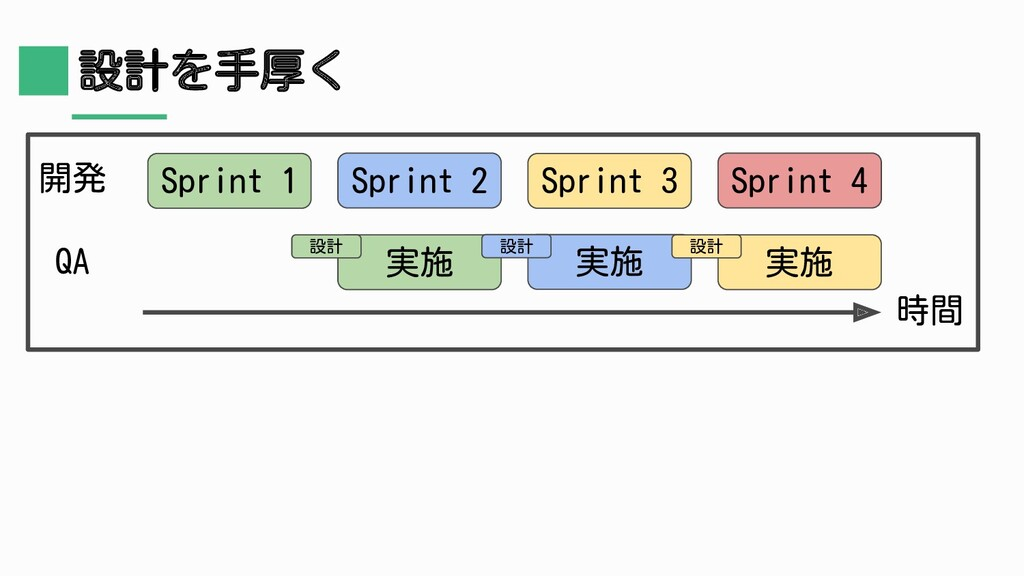設計を手厚く Sprint 1 開発 QA Sprint 2 Sprint 3 Sprint ...