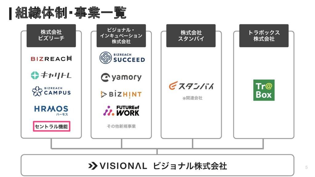5 組織体制・事業一覧